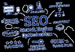 Calgary Search Engine Optimization Blueprint